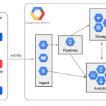 real-time data processing pipelines