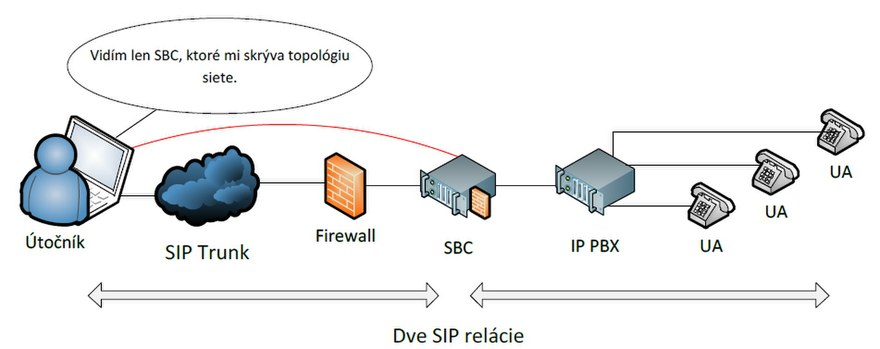 Session Border Controllers Protects Your VOIP